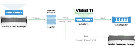 Veeam | Nimble